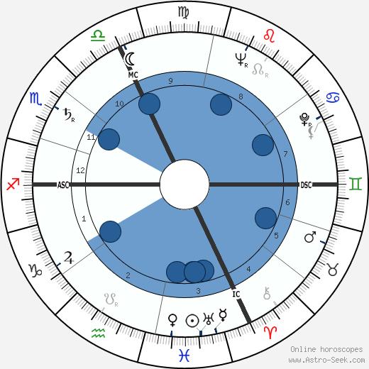 Arlette Donier wikipedia, horoscope, astrology, instagram