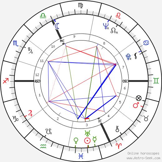 Arlette Donier день рождения гороскоп, Arlette Donier Натальная карта онлайн