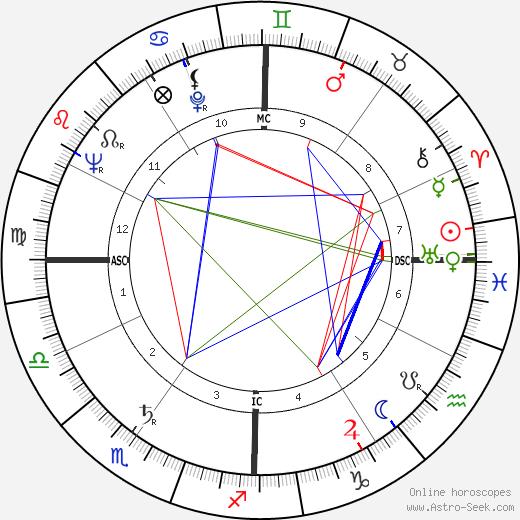 Brent Scowcroft tema natale, oroscopo, Brent Scowcroft oroscopi gratuiti, astrologia