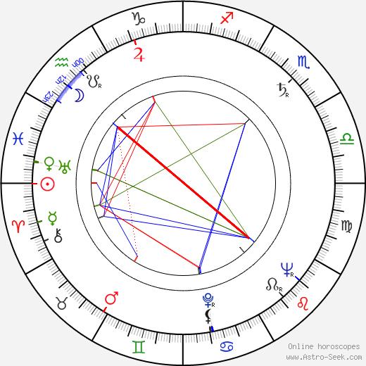 Carl-Olof Alm astro natal birth chart, Carl-Olof Alm horoscope, astrology