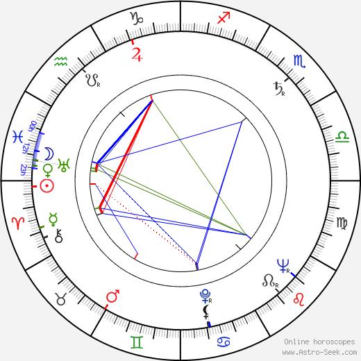 David Watkin astro natal birth chart, David Watkin horoscope, astrology