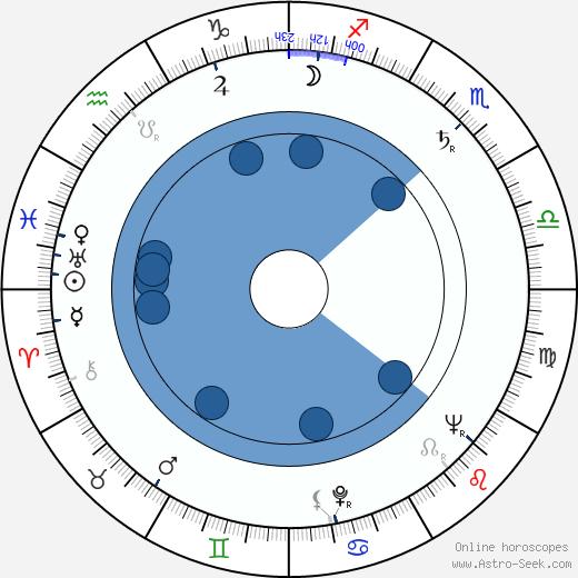 Enrico Medioli wikipedia, horoscope, astrology, instagram