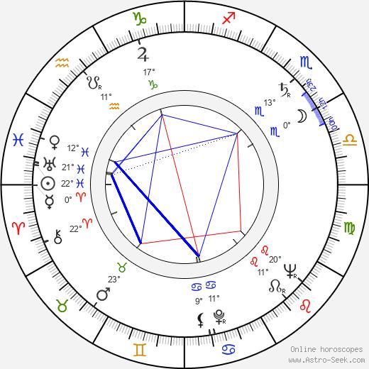 Fernando Birri birth chart, biography, wikipedia 2020, 2021