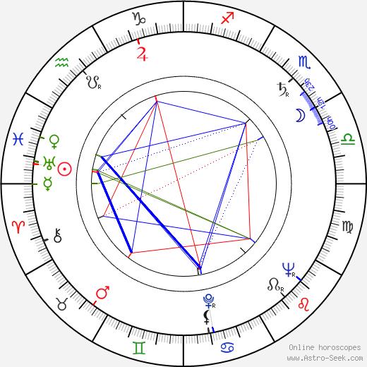 Fernando Birri birth chart, Fernando Birri astro natal horoscope, astrology