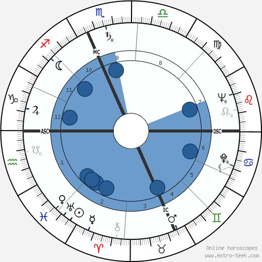 Gabriele Ferzetti wikipedia, horoscope, astrology, instagram