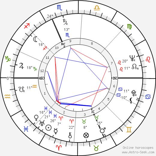 Gabriele Ferzetti birth chart, biography, wikipedia 2019, 2020