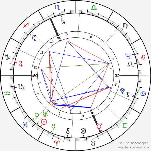 Gabriele Ferzetti astro natal birth chart, Gabriele Ferzetti horoscope, astrology