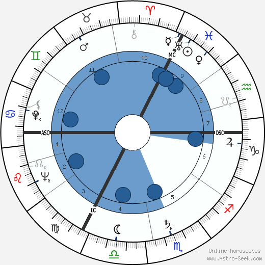 Georges Delerue horoscope, astrology, sign, zodiac, date of birth, instagram