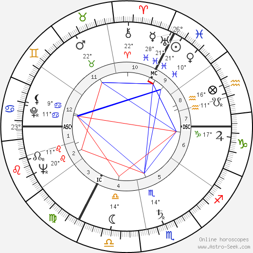 Georges Delerue birth chart, biography, wikipedia 2019, 2020