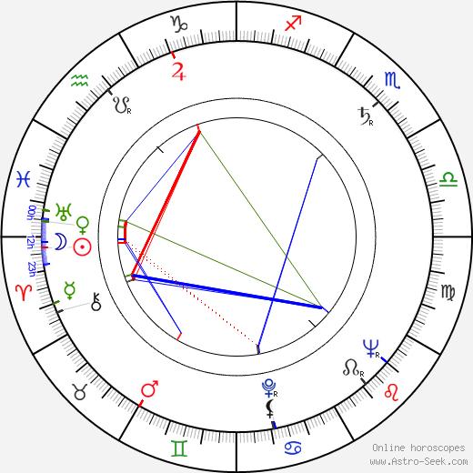 Irena Kačírková birth chart, Irena Kačírková astro natal horoscope, astrology