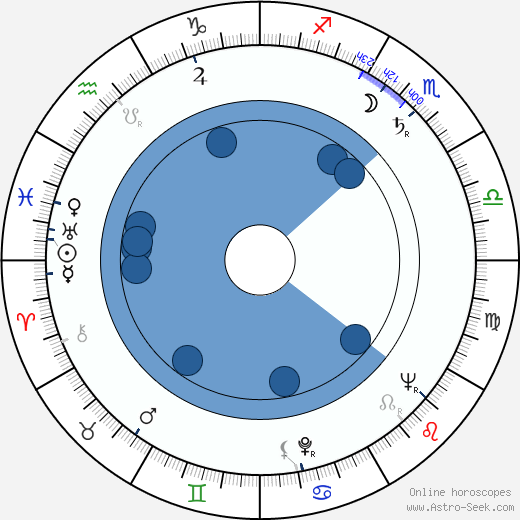 jaakko jahnukainen birth chart horoscope  date of birth  astro country = barcode number country = tw