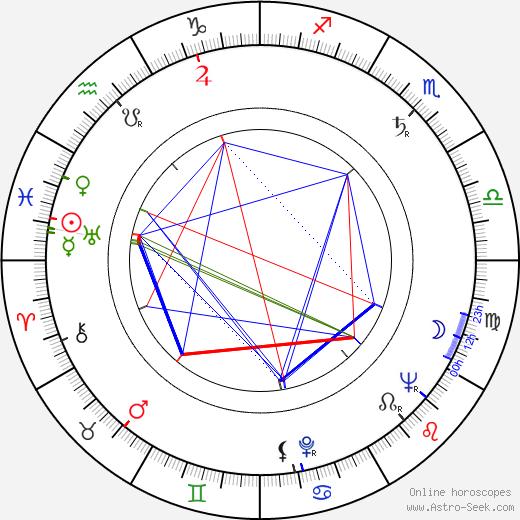 Jack Smight день рождения гороскоп, Jack Smight Натальная карта онлайн