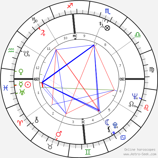 Jacques Vergès astro natal birth chart, Jacques Vergès horoscope, astrology