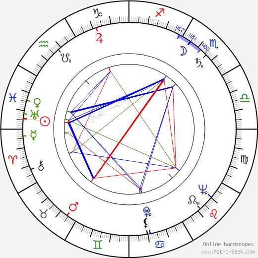 Jaroslava Adamová день рождения гороскоп, Jaroslava Adamová Натальная карта онлайн