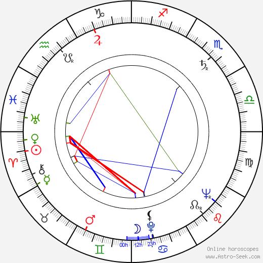 Jean Coutu birth chart, Jean Coutu astro natal horoscope, astrology