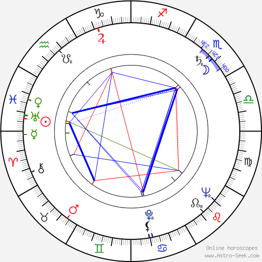 John Barrington Wain tema natale, oroscopo, John Barrington Wain oroscopi gratuiti, astrologia