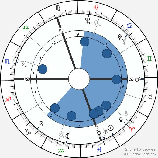 John Ehrlichman wikipedia, horoscope, astrology, instagram