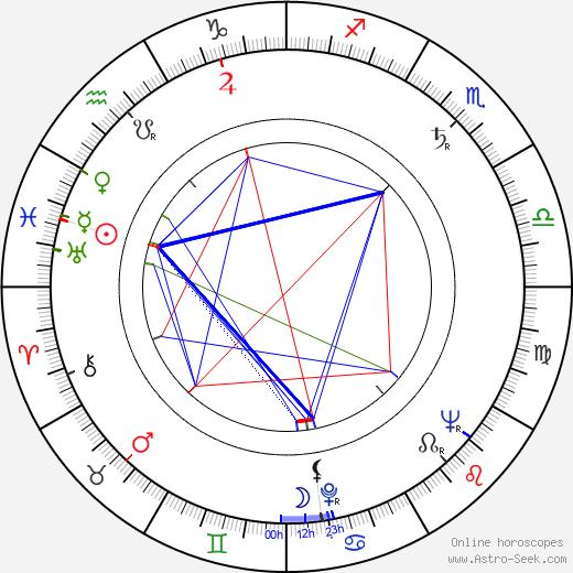 Kazimierz Debicki astro natal birth chart, Kazimierz Debicki horoscope, astrology