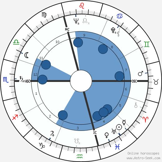Louis 'Louison' Bobet wikipedia, horoscope, astrology, instagram
