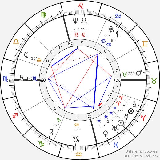 Louis 'Louison' Bobet birth chart, biography, wikipedia 2017, 2018