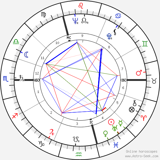 Louis 'Louison' Bobet astro natal birth chart, Louis 'Louison' Bobet horoscope, astrology
