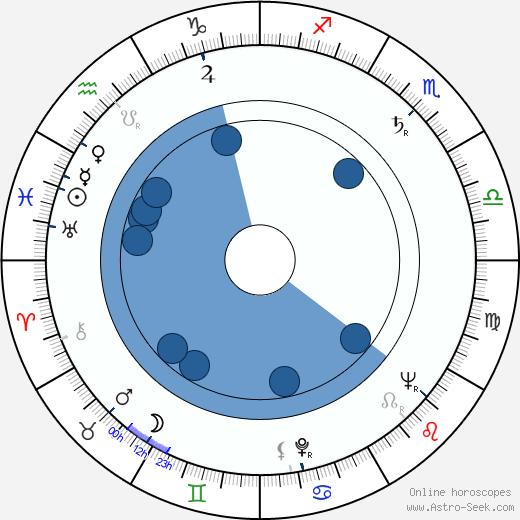 Majlis Granlund wikipedia, horoscope, astrology, instagram