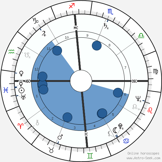 Paul Vergès wikipedia, horoscope, astrology, instagram