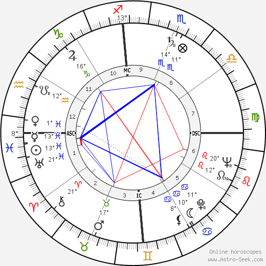 Paul Vergès birth chart, biography, wikipedia 2019, 2020
