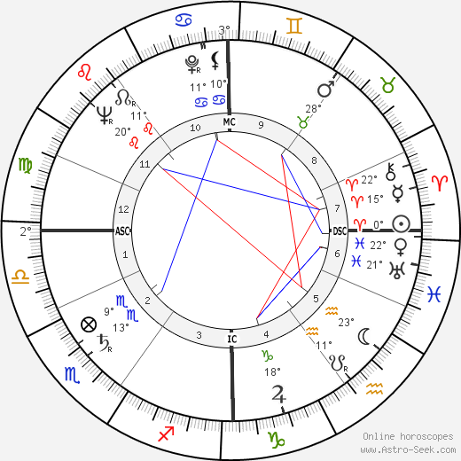 Peter Brook birth chart, biography, wikipedia 2019, 2020