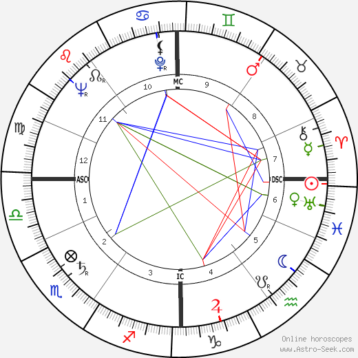 Peter Brook birth chart, Peter Brook astro natal horoscope, astrology