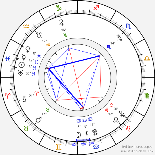 Philippe Dumat birth chart, biography, wikipedia 2019, 2020