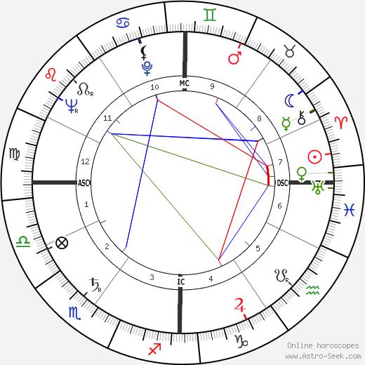 Pierre Boulez tema natale, oroscopo, Pierre Boulez oroscopi gratuiti, astrologia