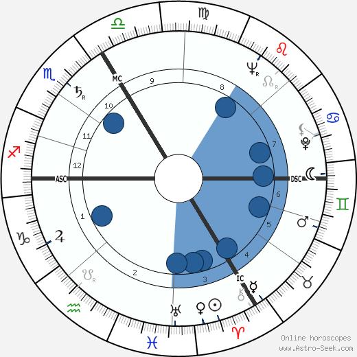 Pierre Langlois wikipedia, horoscope, astrology, instagram