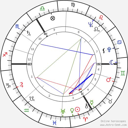 Pierre Langlois tema natale, oroscopo, Pierre Langlois oroscopi gratuiti, astrologia