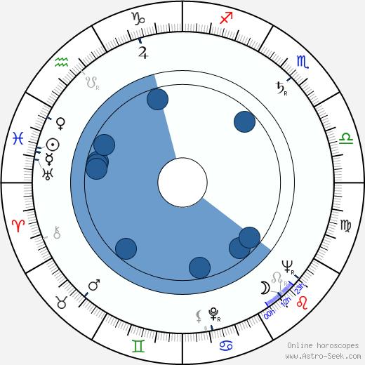 Richard Vernon wikipedia, horoscope, astrology, instagram