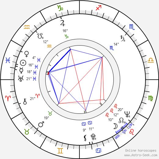 Richard Vernon birth chart, biography, wikipedia 2020, 2021