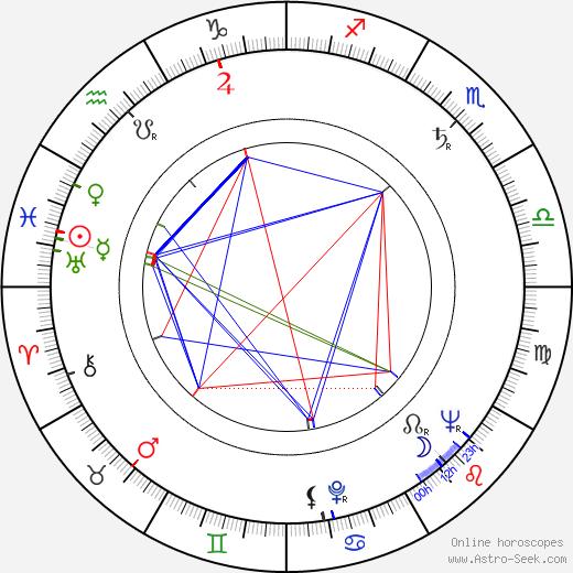 Richard Vernon birth chart, Richard Vernon astro natal horoscope, astrology