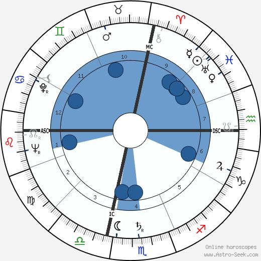 Roy Haynes wikipedia, horoscope, astrology, instagram