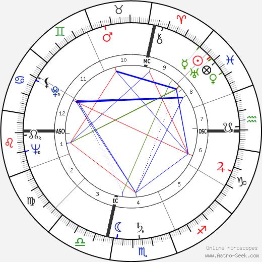 Roy Haynes tema natale, oroscopo, Roy Haynes oroscopi gratuiti, astrologia