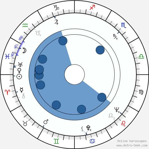 Stipe Gurdulic wikipedia, horoscope, astrology, instagram