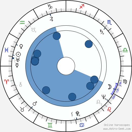 Valentina Ushakova wikipedia, horoscope, astrology, instagram