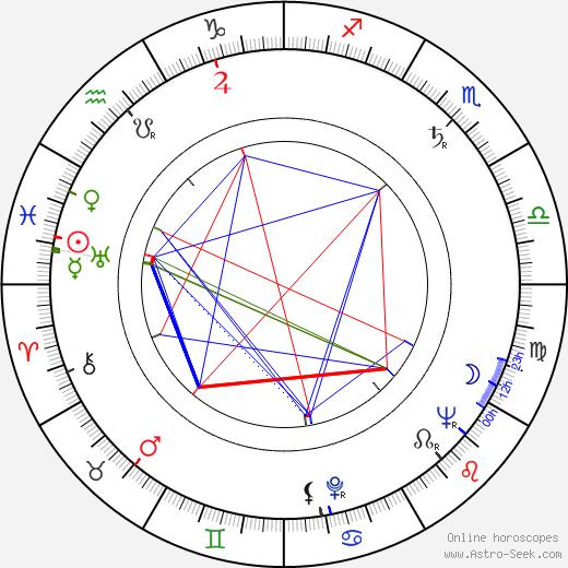 Valentina Ushakova день рождения гороскоп, Valentina Ushakova Натальная карта онлайн
