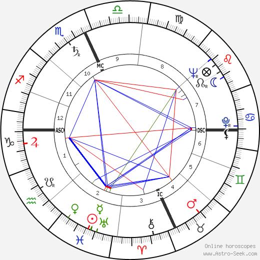 William Daley astro natal birth chart, William Daley horoscope, astrology