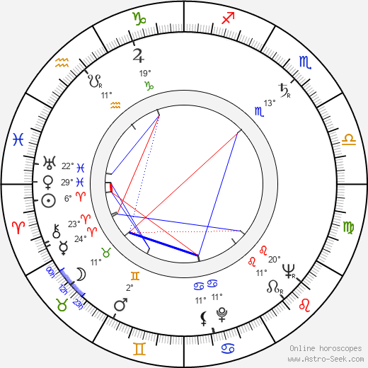 Zdeněk Vašek birth chart, biography, wikipedia 2019, 2020