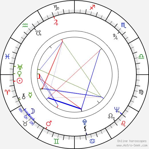 Zdeněk Vašek birth chart, Zdeněk Vašek astro natal horoscope, astrology