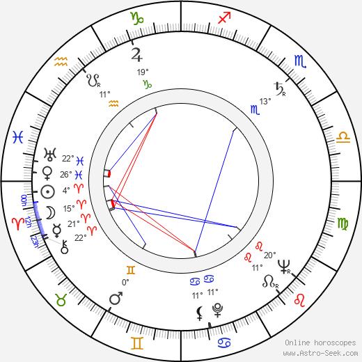 Zora Bachnárová birth chart, biography, wikipedia 2020, 2021