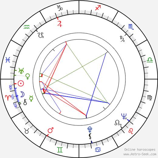 Zora Bachnárová день рождения гороскоп, Zora Bachnárová Натальная карта онлайн