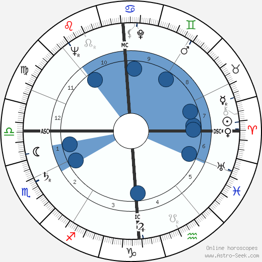 Albert Decourtray wikipedia, horoscope, astrology, instagram