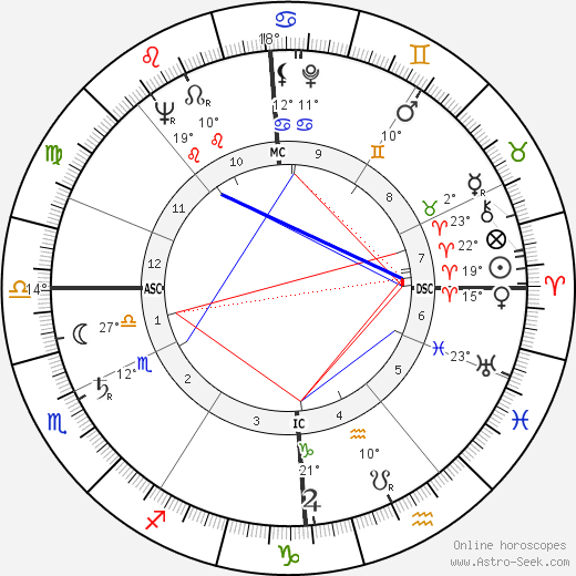 Albert Decourtray birth chart, biography, wikipedia 2018, 2019