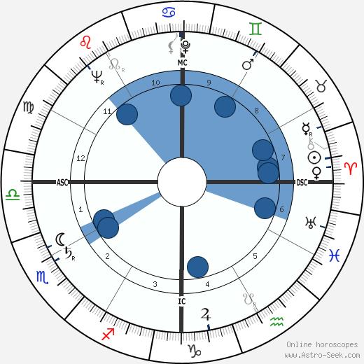 Bernard Moitessier wikipedia, horoscope, astrology, instagram